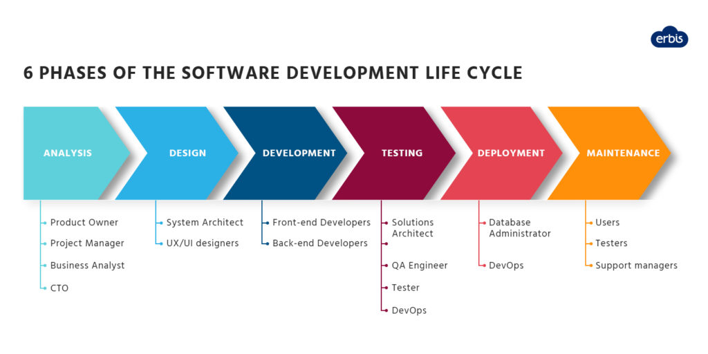 6 phases of the software development life cycle